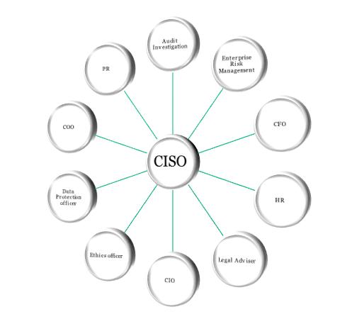 CISO role