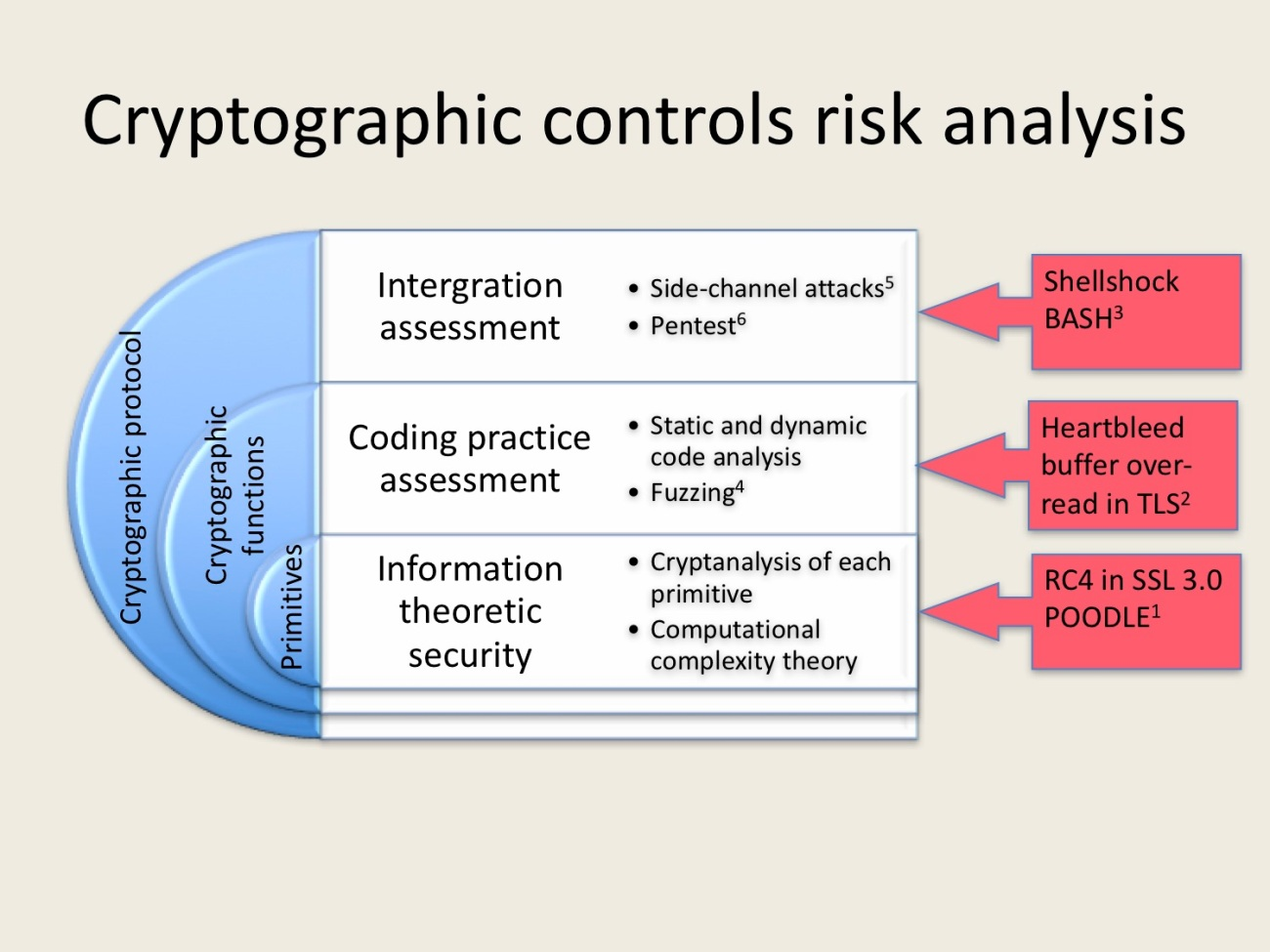 crypto risk analysis